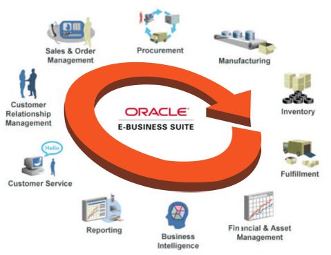Oracle e business suite ebs implementation upgrade oracle e business suite malvernweather Choice Image