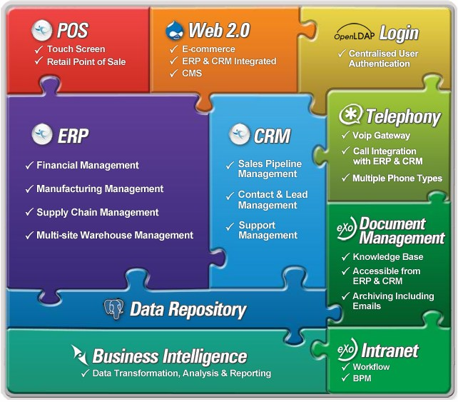 Adempiere, ERP Business Suite Overview2